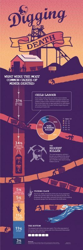 Heworth Colliery - Mining Infographic
